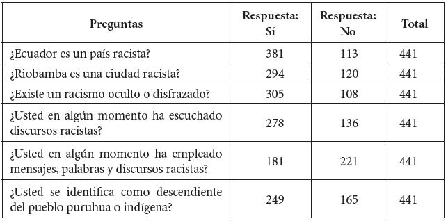 Encuesta sobre el racismo en Riobamba